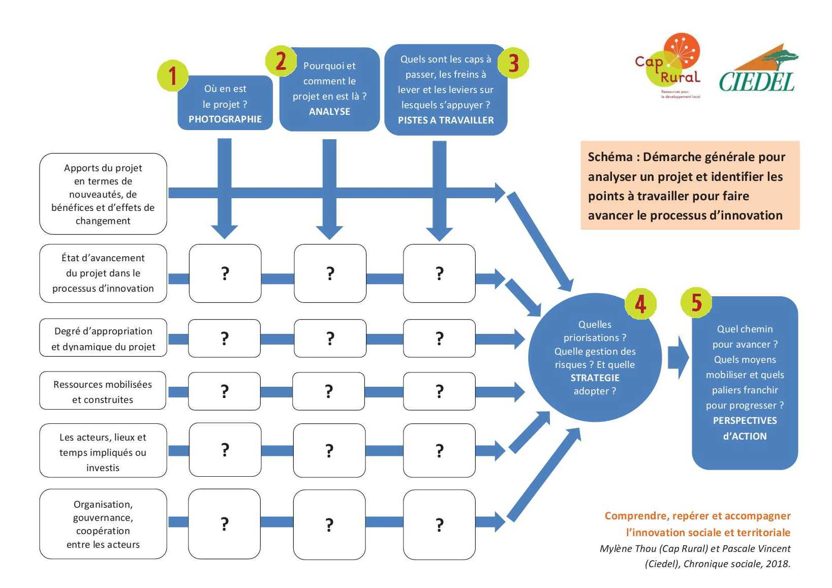 Guide_innovation_partie_5_schema_demarche_generale